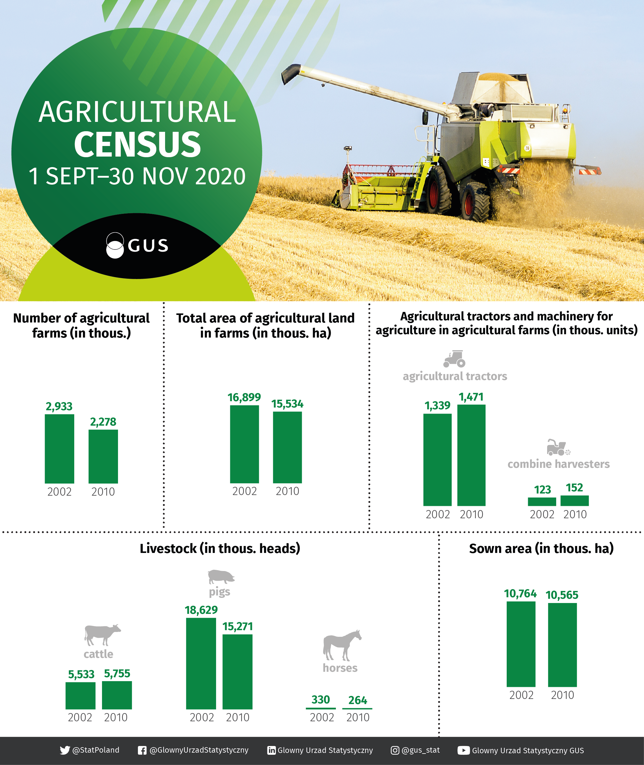 Infographic - Agricultural Census. Data for the infographic can be found in the Excel file attached below