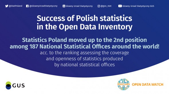 Success of Polish statistics in the Open Data Inventory ranking