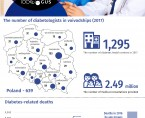 Infographic - World Diabetes Day ( November 14 ) Foto