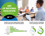 Infographic - Day of National Education,  October 14 Foto