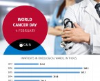 Infographic - World cancer day Foto