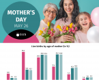 Infographic - Mother's Day  (May 26) Foto