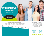 Infographic - International Youth Day (August 12) Foto