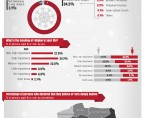 Infographic - Religiousness of Polish inhabitiants Foto