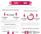 Infographic - July 11 World Population Day Foto
