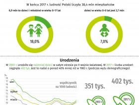 Infografika - Dzieci w Polsce ( Dzień Dziecka - 1 czerwca)