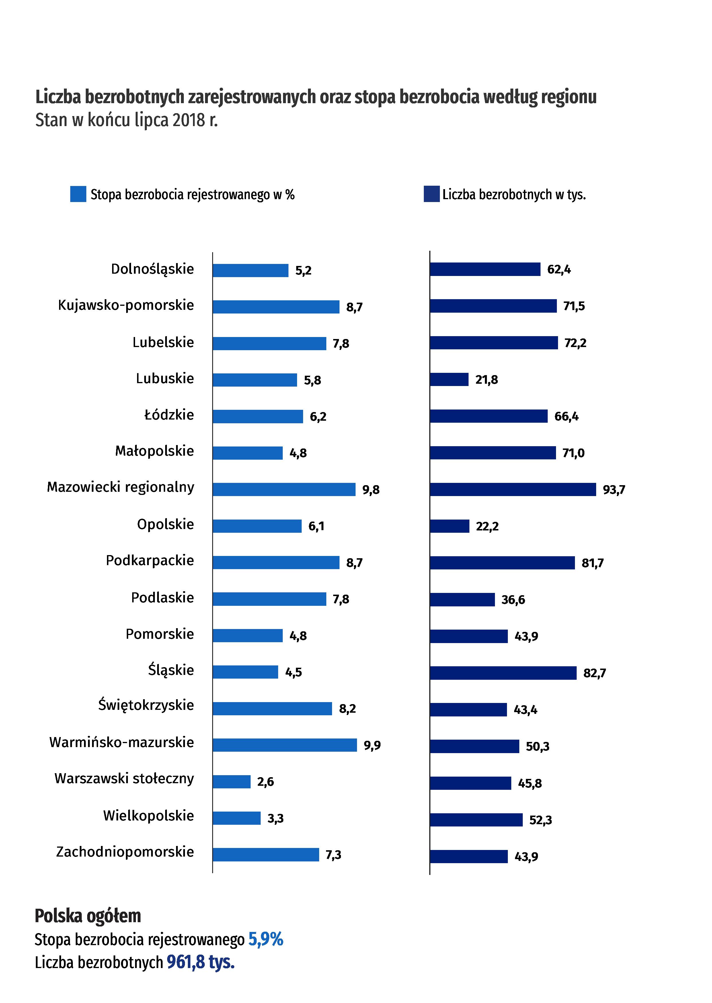 Liczba bezrobotnych zarejestrowanych oraz stopa bezrobocia według regionu. Stan w końcu lipca 2018 r.