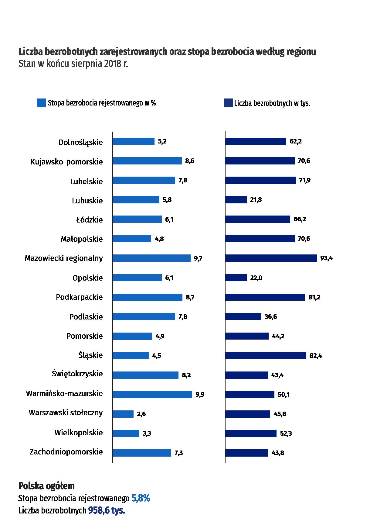 Liczba bezrobotnych zarejestrowanych oraz stopa bezrobocia według regionu. Stan w końcu sierpnia 2018 roku.