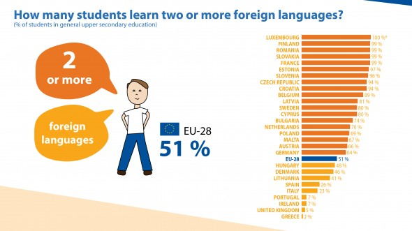 Infographic on foreign language learning in upper secondary general education in 2014 in EU-28