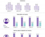 Infographic - National Education Day 14 October Foto