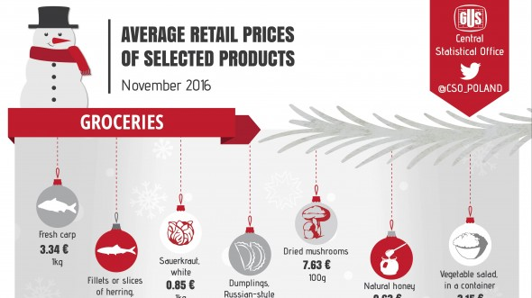 Infographic on the occasion of Christmas - Average retail prices of selected products