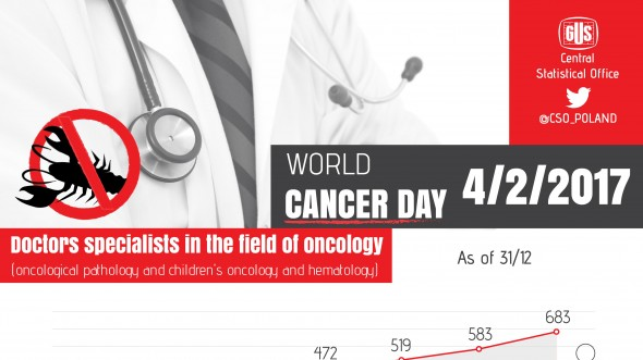 Infographic - World Cancer Day