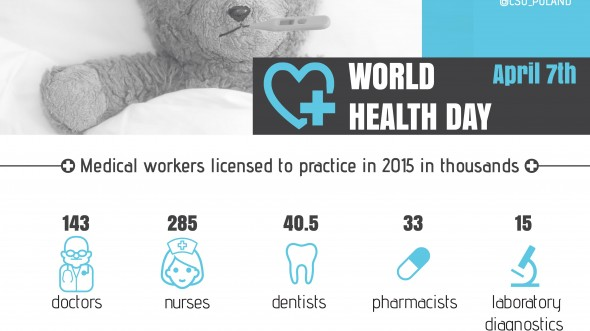 Infographic - World Health Day (April 7)